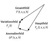 richtung magnetischer fluss magnetisches feld